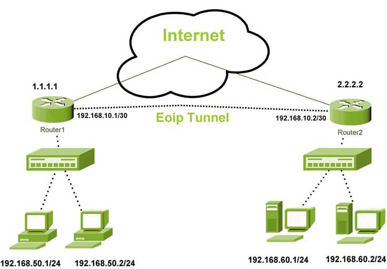 Eoip Tunnel in mikrotik Scenario